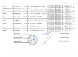 Протокол 3 (лист 3)